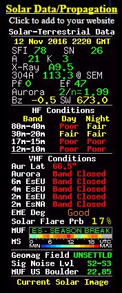 "Band conditions were just ""Fair"" on 20m today."